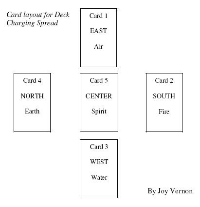 Deck Spread