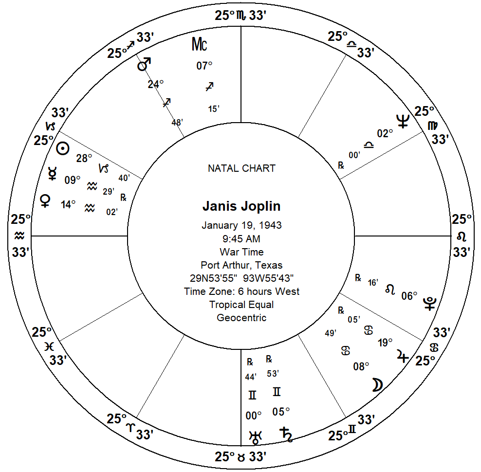 Unaspected Planets in Your Birth Chart Gifts and Challenges