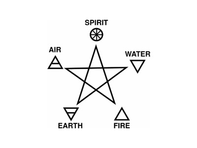 Pentagram with Elements