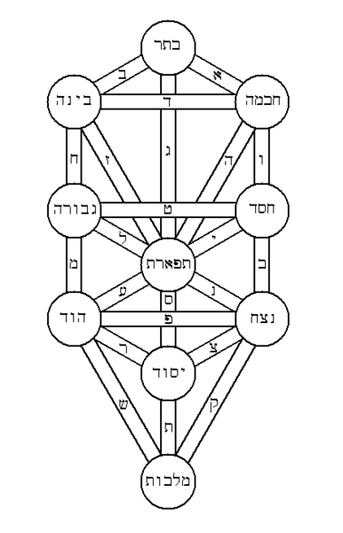 386px-Tree_of_life_kircher_hebrew
